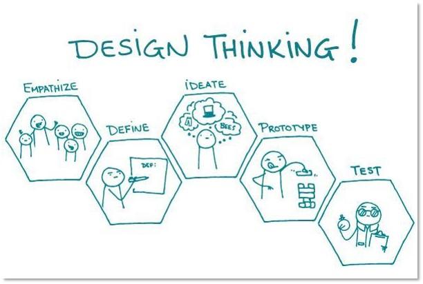Que es Design Thinking..
